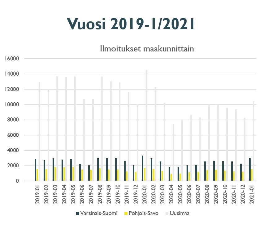 Ilmoitukset maakunnittain aikavälillä 2019-1/2021.