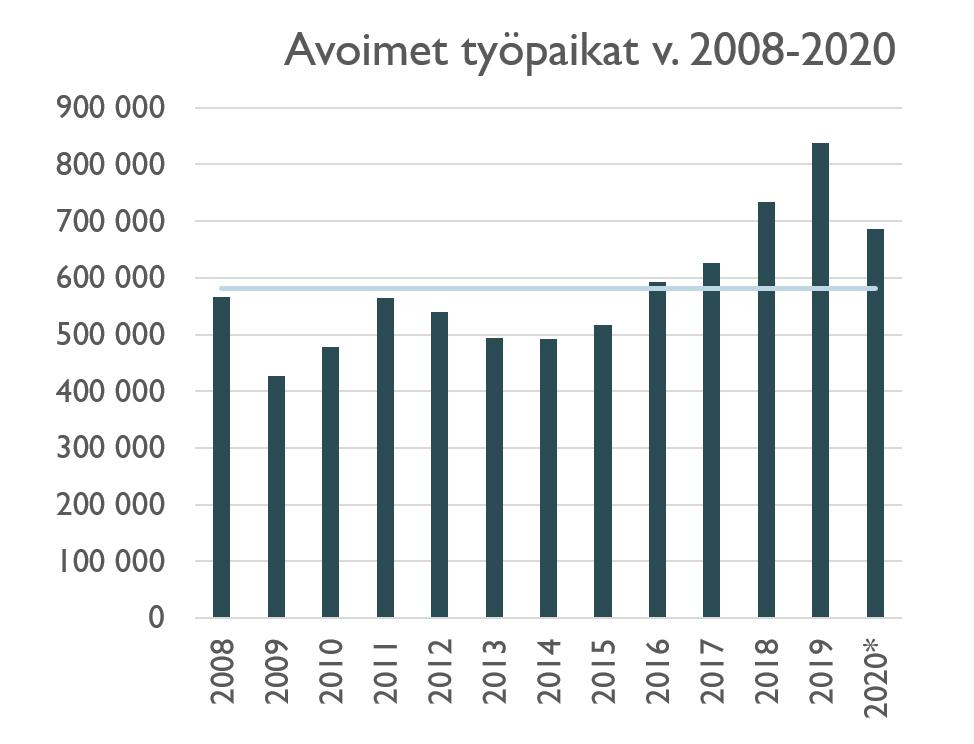 Avoimet työpaikat vuonna 2008-2020 -pystydiagrammi.